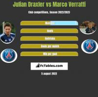 Julian Draxler vs Marco Verratti h2h player stats