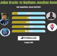 Julian Draxler vs Nanitamo Jonathan Ikone h2h player stats