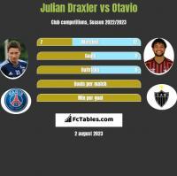 Julian Draxler vs Otavio h2h player stats