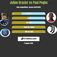 Julian Draxler vs Paul Pogba h2h player stats