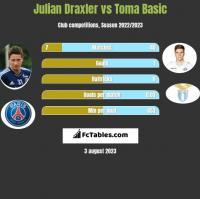 Julian Draxler vs Toma Basic h2h player stats