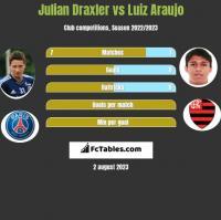 Julian Draxler vs Luiz Araujo h2h player stats