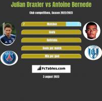 Julian Draxler vs Antoine Bernede h2h player stats