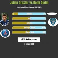 Julian Draxler vs Remi Oudin h2h player stats