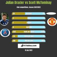 Julian Draxler vs Scott McTominay h2h player stats