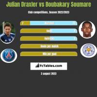 Julian Draxler vs Boubakary Soumare h2h player stats