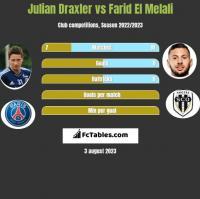 Julian Draxler vs Farid El Melali h2h player stats