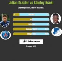 Julian Draxler vs Stanley Nsoki h2h player stats