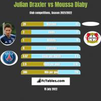 Julian Draxler vs Moussa Diaby h2h player stats