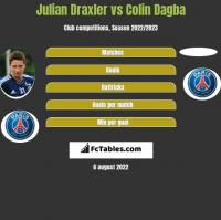 Julian Draxler vs Colin Dagba h2h player stats