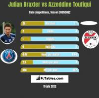Julian Draxler vs Azzeddine Toufiqui h2h player stats