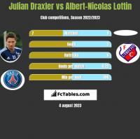 Julian Draxler vs Albert-Nicolas Lottin h2h player stats
