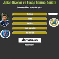 Julian Draxler vs Lucas Gourna-Douath h2h player stats