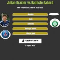 Julian Draxler vs Baptiste Gabard h2h player stats