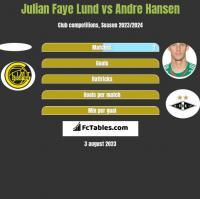 Julian Faye Lund vs Andre Hansen h2h player stats
