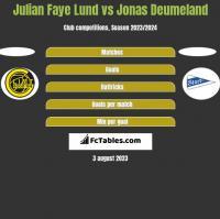 Julian Faye Lund vs Jonas Deumeland h2h player stats