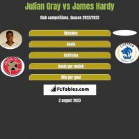Julian Gray vs James Hardy h2h player stats