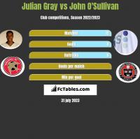 Julian Gray vs John O'Sullivan h2h player stats