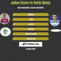 Julian Green vs Kevin Wolze h2h player stats