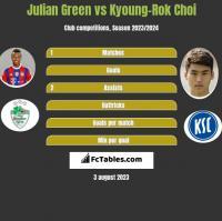 Julian Green vs Kyoung-Rok Choi h2h player stats