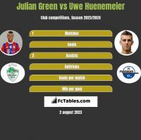 Julian Green vs Uwe Huenemeier h2h player stats