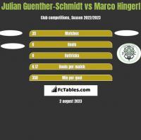 Julian Guenther-Schmidt vs Marco Hingerl h2h player stats
