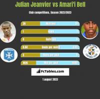 Julian Jeanvier vs Amari'i Bell h2h player stats