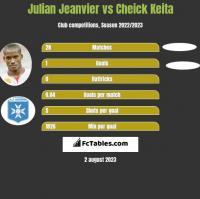 Julian Jeanvier vs Cheick Keita h2h player stats
