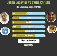 Julian Jeanvier vs Cyrus Christie h2h player stats
