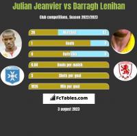 Julian Jeanvier vs Darragh Lenihan h2h player stats