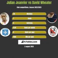 Julian Jeanvier vs David Wheater h2h player stats