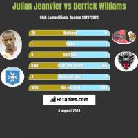 Julian Jeanvier vs Derrick Williams h2h player stats