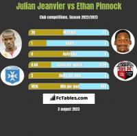 Julian Jeanvier vs Ethan Pinnock h2h player stats