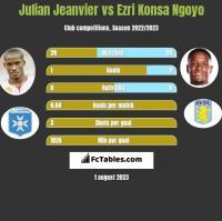 Julian Jeanvier vs Ezri Konsa Ngoyo h2h player stats