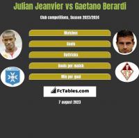Julian Jeanvier vs Gaetano Berardi h2h player stats