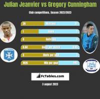 Julian Jeanvier vs Gregory Cunningham h2h player stats
