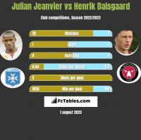 Julian Jeanvier vs Henrik Dalsgaard h2h player stats