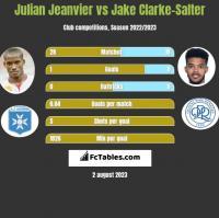 Julian Jeanvier vs Jake Clarke-Salter h2h player stats