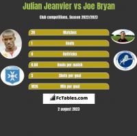 Julian Jeanvier vs Joe Bryan h2h player stats