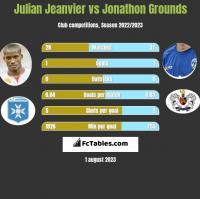 Julian Jeanvier vs Jonathon Grounds h2h player stats