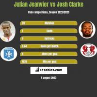 Julian Jeanvier vs Josh Clarke h2h player stats