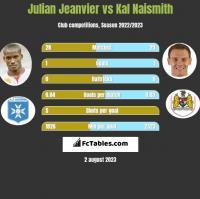 Julian Jeanvier vs Kal Naismith h2h player stats