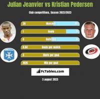 Julian Jeanvier vs Kristian Pedersen h2h player stats