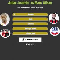 Julian Jeanvier vs Marc Wilson h2h player stats