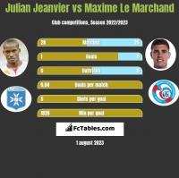 Julian Jeanvier vs Maxime Le Marchand h2h player stats