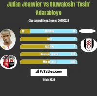 Julian Jeanvier vs Oluwatosin 'Tosin' Adarabioyo h2h player stats
