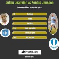 Julian Jeanvier vs Pontus Jansson h2h player stats