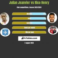 Julian Jeanvier vs Rico Henry h2h player stats