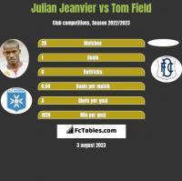Julian Jeanvier vs Tom Field h2h player stats