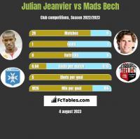 Julian Jeanvier vs Mads Bech h2h player stats
